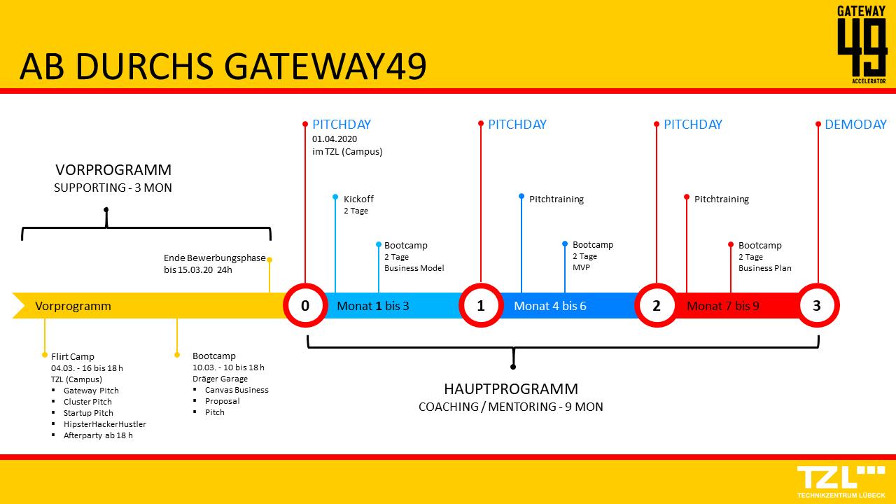 Programmablauf Gateway 49
